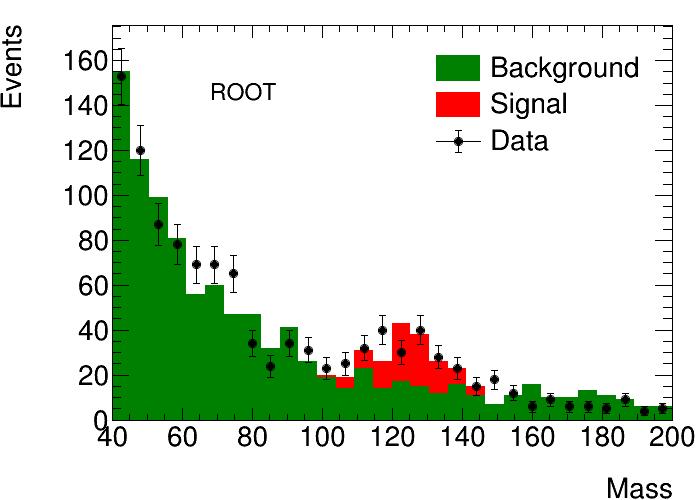 Plot a ROOT histogram with matplotlib — rootpy 1 0 0 dev0